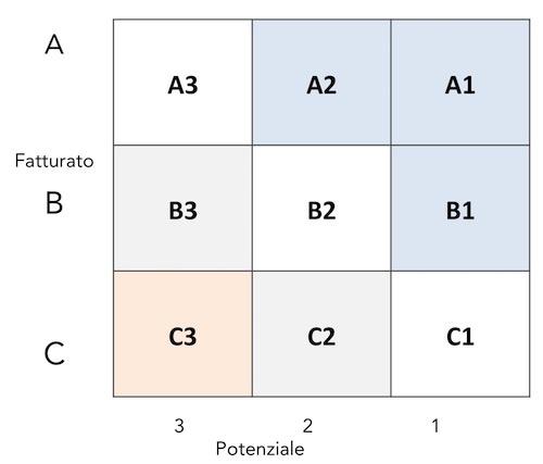 quanto valgono i tuoi clienti - analisi abc 123