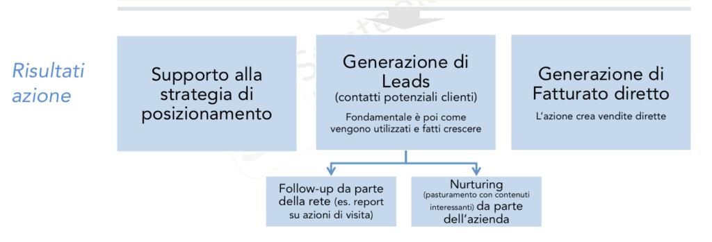 spese_marketing